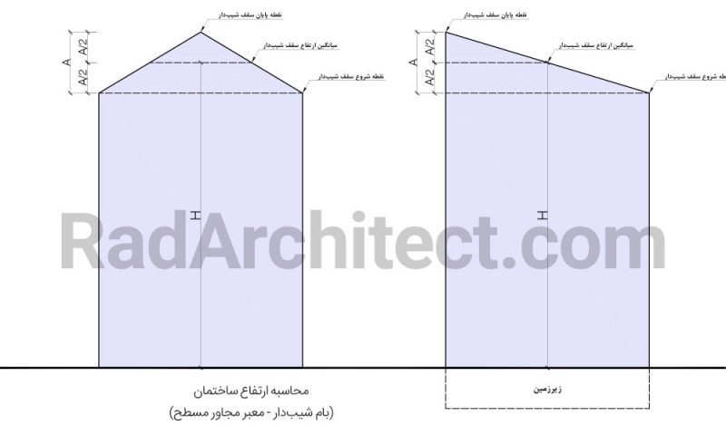 محاسبه ارتفاع ساختمان